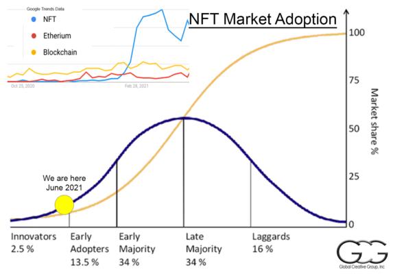 NFT Adoption